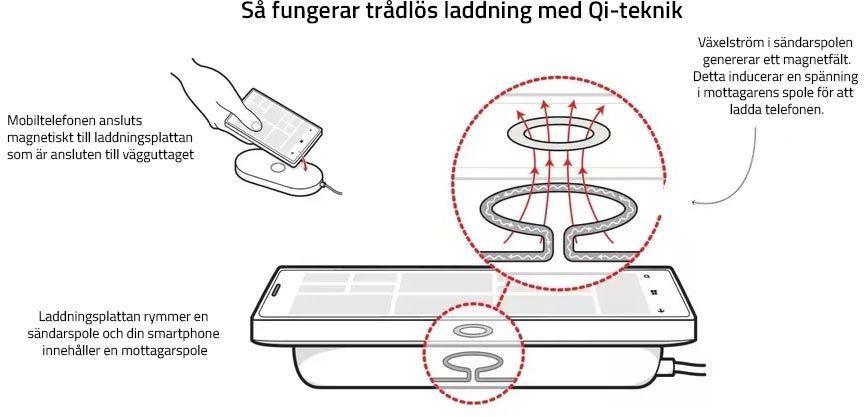 Om trådlös laddning med Qi laddare iPhonebutiken.se